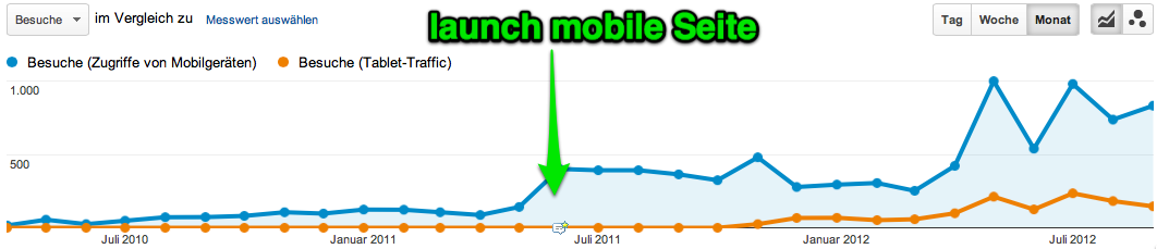 Entwicklung Traffic / Visits  mobile Hotelwebsite