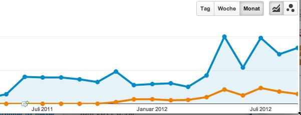 Mobile Website Entwicklung der Besucher
