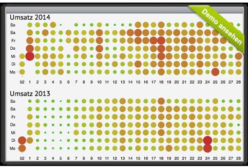 igumbi Umsatz-Statistiken in der Hotelsoftware - Tagesaktuelle Werte für mehrere Jahre: Für den großen Überblick, Saisonen und Muster für die Preisstrategie erkennen.